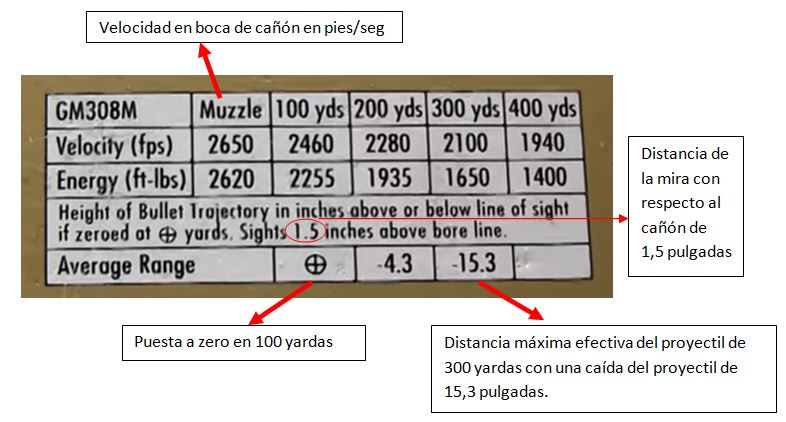 Distancia para calibrar la mira telescópica