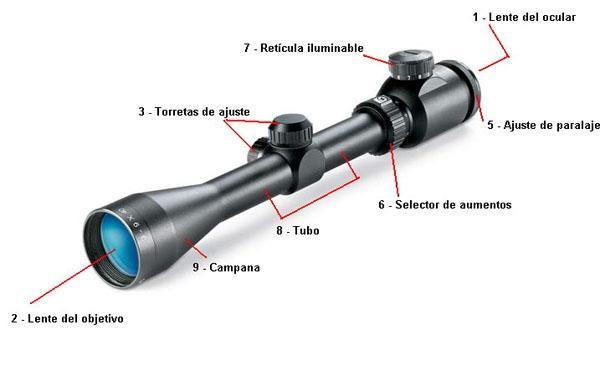 Partes de una mira telescópica
